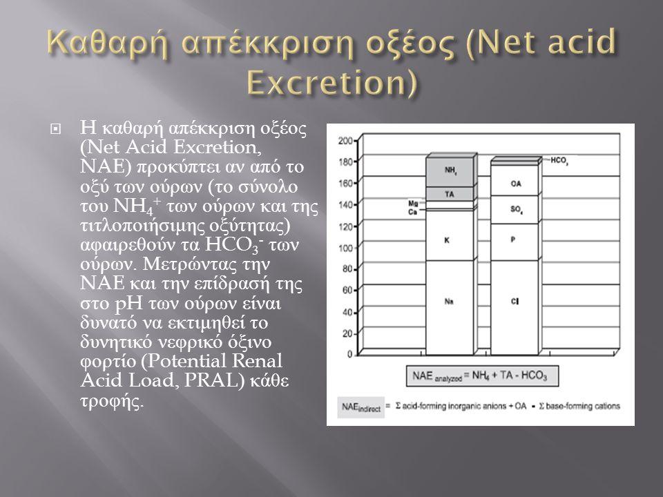  H καθαρή απέκκριση οξέος (Net Acid Excretion, NAE) προκύπτει αν από το οξύ των ούρων ( το σύνολο του NH 4 + των ούρων και της τιτλοποιήσιμης οξύτητα