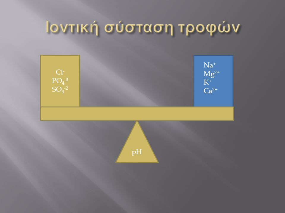 pH Cl - PO 4 -3 SO 4 -2 Na + Mg 2+ K + Ca 2+