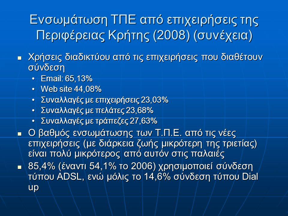 Ενσωμάτωση ΤΠΕ από επιχειρήσεις της Περιφέρειας Κρήτης (2008) (συνέχεια) Χρήσεις διαδικτύου από τις επιχειρήσεις που διαθέτουν σύνδεση Χρήσεις διαδικτύου από τις επιχειρήσεις που διαθέτουν σύνδεση Email: 65,13%Email: 65,13% Web site 44,08%Web site 44,08% Συναλλαγές με επιχειρήσεις 23,03%Συναλλαγές με επιχειρήσεις 23,03% Συναλλαγές με πελάτες 23,68%Συναλλαγές με πελάτες 23,68% Συναλλαγές με τράπεζες 27,63%Συναλλαγές με τράπεζες 27,63% Ο βαθμός ενσωμάτωσης των Τ.Π.Ε.
