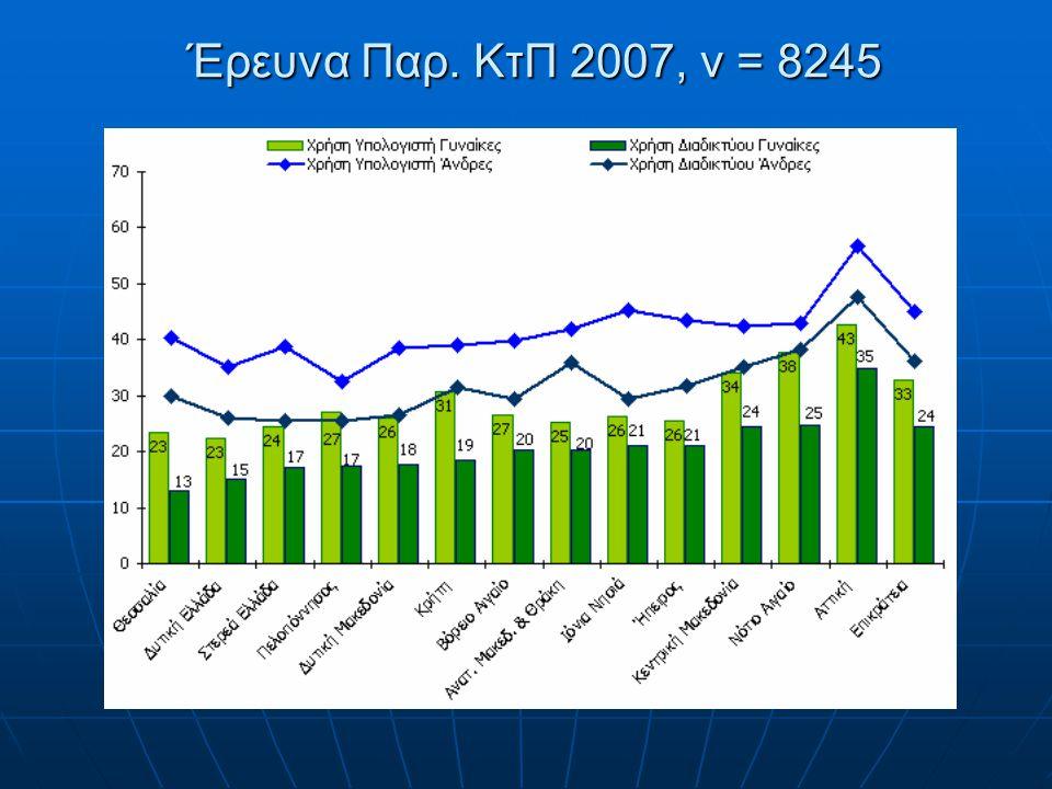 Έρευνα Παρ. ΚτΠ 2007, ν = 8245