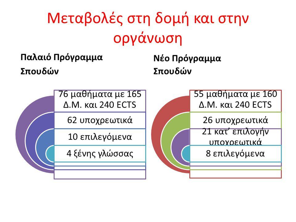 Μεταβολές στη δομή και στην οργάνωση Παλαιό Πρόγραμμα Σπουδών 76 μαθήματα με 165 Δ.Μ.