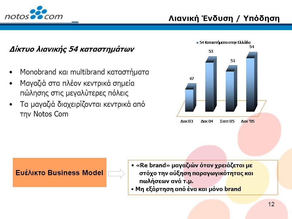 12 Λιανική Ένδυση / Υπόδηση Δίκτυο λιανικής 54 καταστημάτων Monobrand και multibrand καταστήματα Μαγαζιά στα πλέον κεντρικά σημεία πώλησης στις μεγαλύ
