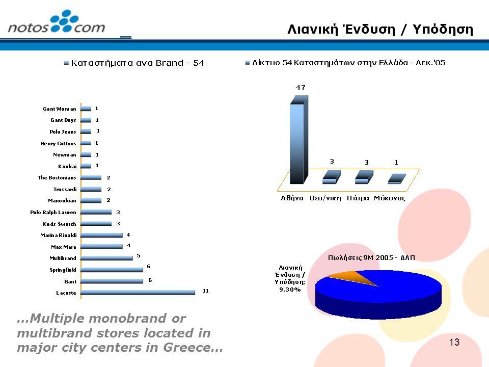 13 Λιανική Ένδυση / Υπόδηση …Multiple monobrand or multibrand stores located in major city centers in Greece…