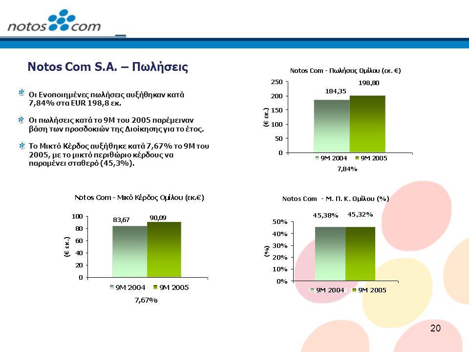 20 Notos Com S.A. – Πωλήσεις Οι Ενοποιημένες πωλήσεις αυξήθηκαν κατά 7,84% στα EUR 198,8 εκ. Οι πωλήσεις κατά το 9Μ του 2005 παρέμειναν βάση των προσδ