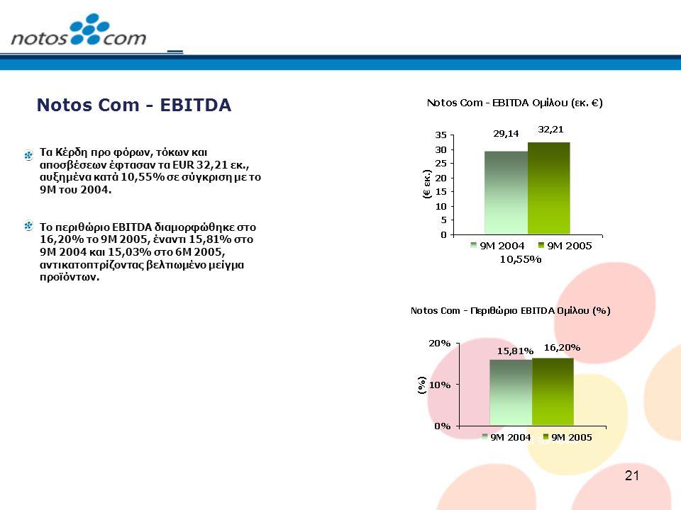21 Notos Com - EBITDA Τα Κέρδη προ φόρων, τόκων και αποσβέσεων έφτασαν τα EUR 32,21 εκ., αυξημένα κατά 10,55% σε σύγκριση με το 9Μ του 2004. Το περιθώ