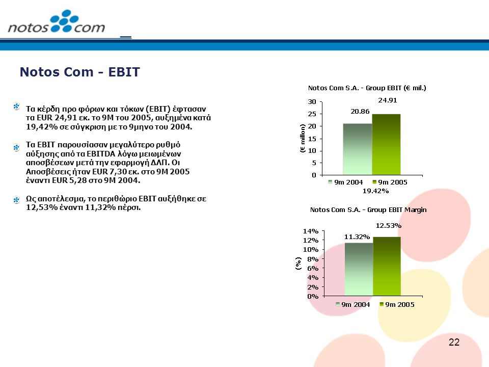 22 Notos Com - EBIT Τα κέρδη προ φόρων και τόκων (ΕΒΙΤ) έφτασαν τα EUR 24,91 εκ. το 9Μ του 2005, αυξημένα κατά 19,42% σε σύγκριση με το 9μηνο του 2004
