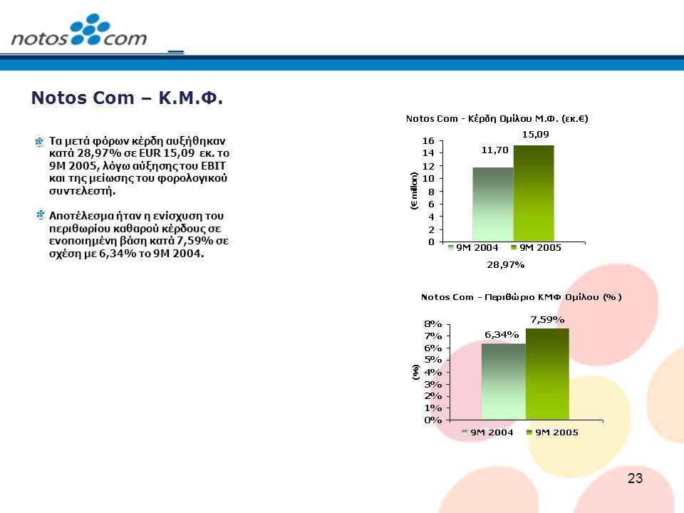 23 Notos Com – Κ.Μ.Φ. Τα μετά φόρων κέρδη αυξήθηκαν κατά 28,97% σε EUR 15,09 εκ. το 9M 2005, λόγω αύξησης του EBIT και της μείωσης του φορολογικού συν