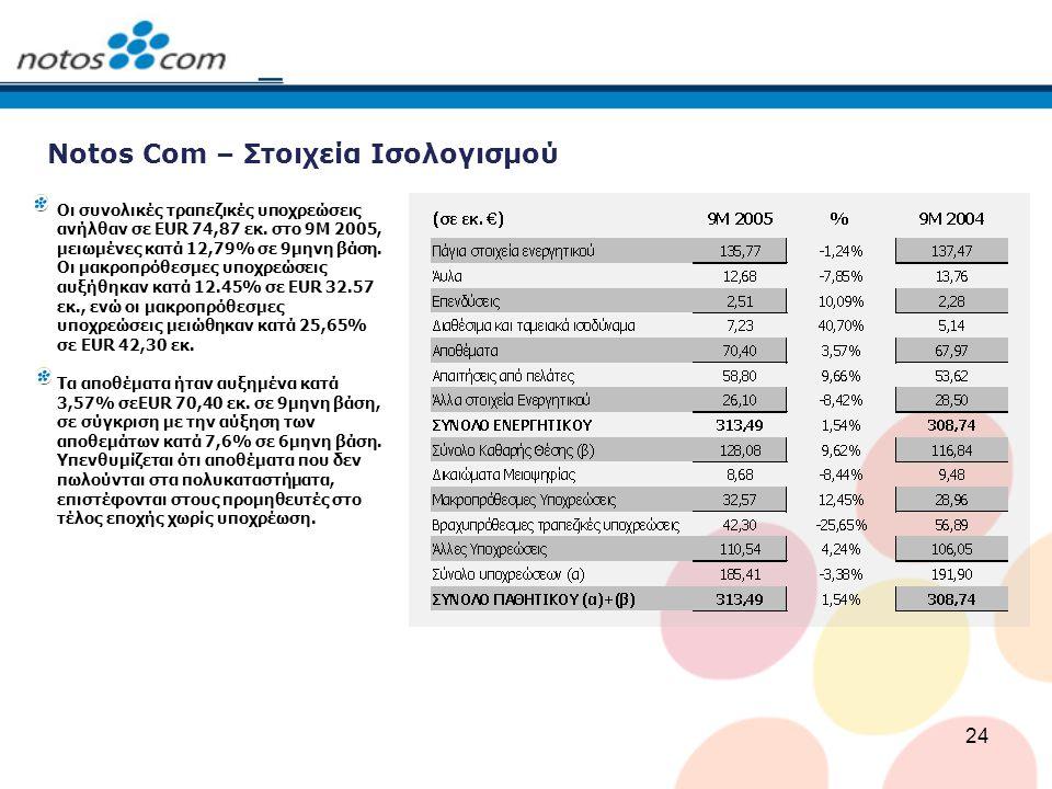 24 Notos Com – Στοιχεία Ισολογισμού Οι συνολικές τραπεζικές υποχρεώσεις ανήλθαν σε EUR 74,87 εκ. στο 9M 2005, μειωμένες κατά 12,79% σε 9μηνη βάση. Οι