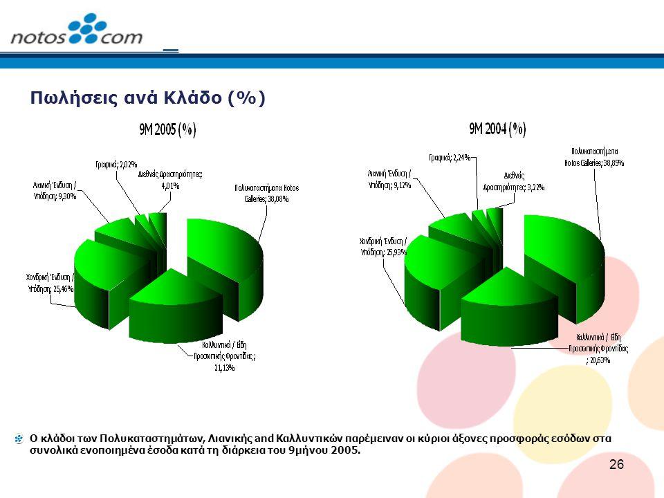 26 Πωλήσεις ανά Κλάδο (%) Ο κλάδοι των Πολυκαταστημάτων, Λιανικής and Καλλυντικών παρέμειναν οι κύριοι άξονες προσφοράς εσόδων στα συνολικά ενοποιημέν