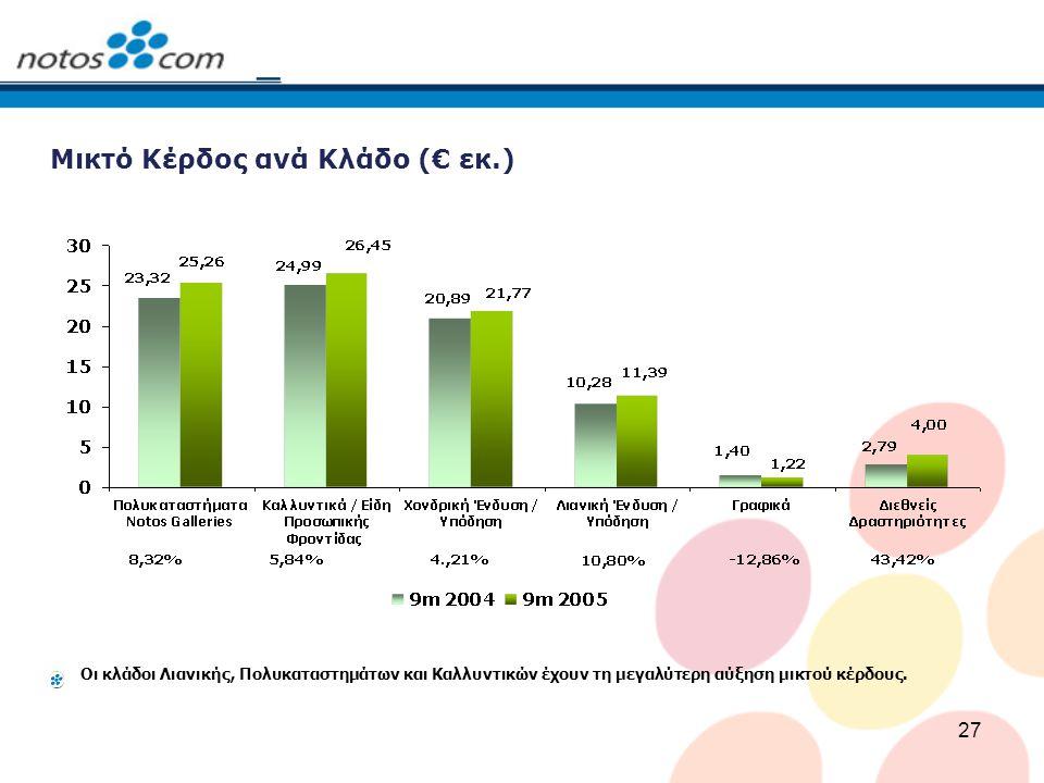 27 Μικτό Κέρδος ανά Κλάδο (€ εκ.) Οι κλάδοι Λιανικής, Πολυκαταστημάτων και Καλλυντικών έχουν τη μεγαλύτερη αύξηση μικτού κέρδους.