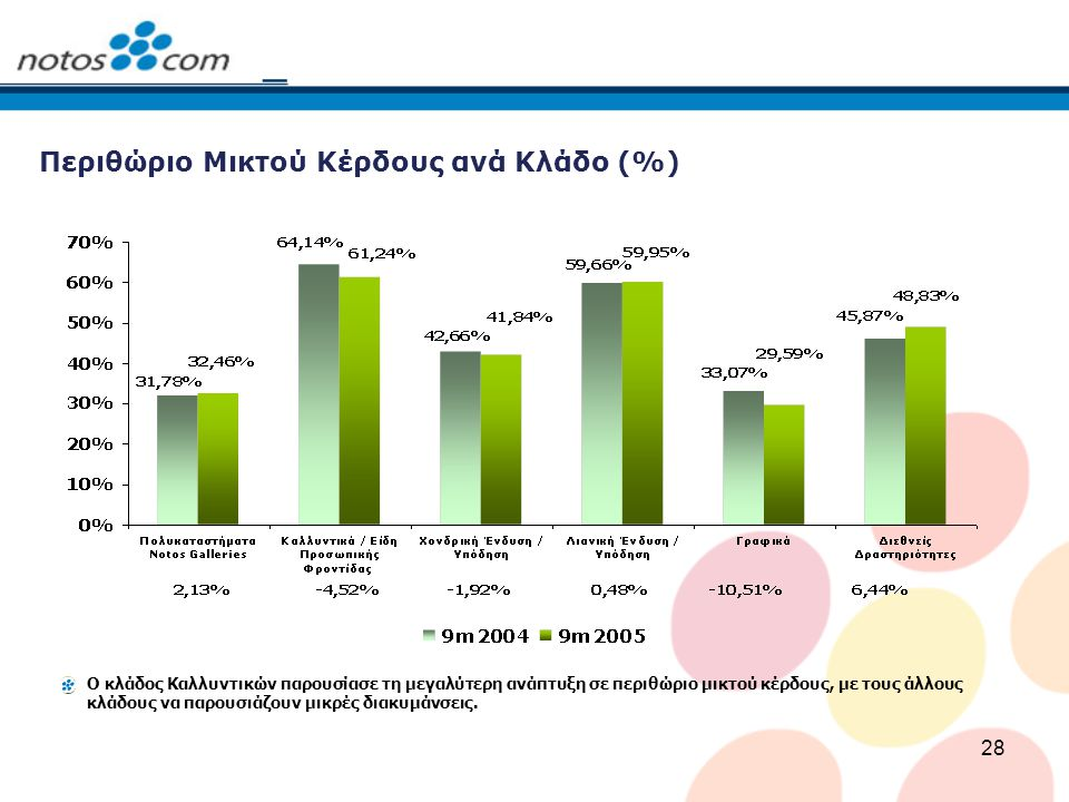 28 Περιθώριο Μικτού Κέρδους ανά Κλάδο (%) Ο κλάδος Καλλυντικών παρουσίασε τη μεγαλύτερη ανάπτυξη σε περιθώριο μικτού κέρδους, με τους άλλους κλάδους ν
