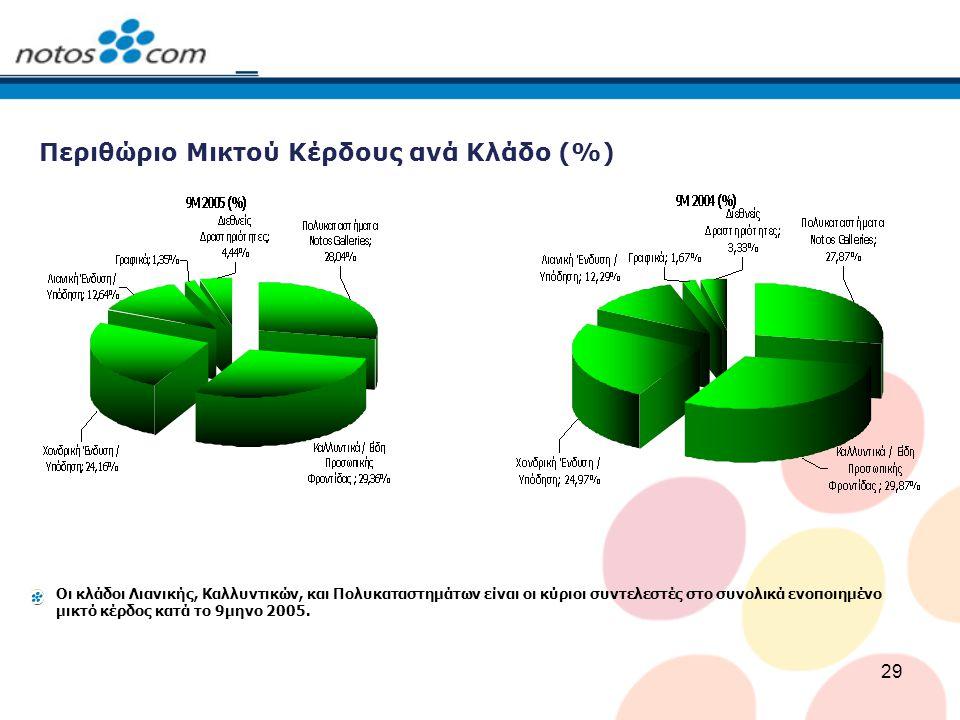 29 Περιθώριο Μικτού Κέρδους ανά Κλάδο (%) Οι κλάδοι Λιανικής, Καλλυντικών, και Πολυκαταστημάτων είναι οι κύριοι συντελεστές στο συνολικά ενοποιημένο μ