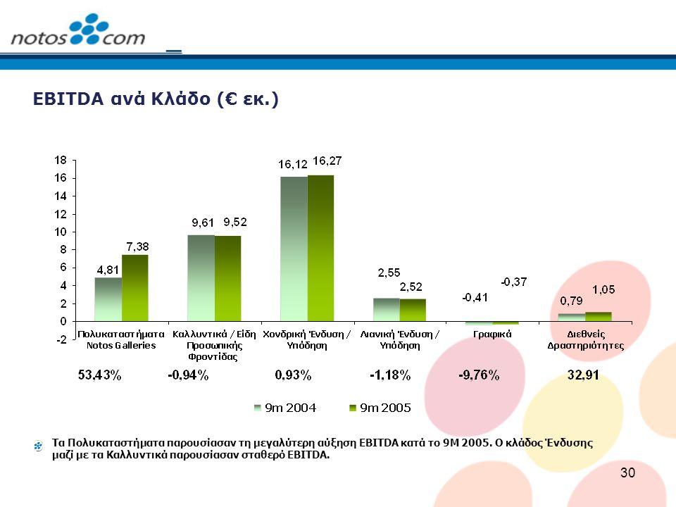 30 EBITDA ανά Κλάδο (€ εκ.) Τα Πολυκαταστήματα παρουσίασαν τη μεγαλύτερη αύξηση EBITDA κατά το 9M 2005. Ο κλάδος Ένδυσης μαζί με τα Καλλυντικά παρουσί