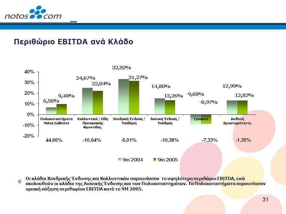 31 Περιθώριο EBITDA ανά Κλάδο Οι κλάδοι Χονδρικής Ένδυσης και Καλλυντικών παρουσίασαν το υψηλότερο περιθώριο EBITDA, ενώ ακολουθούν οι κλάδοι της Λιαν