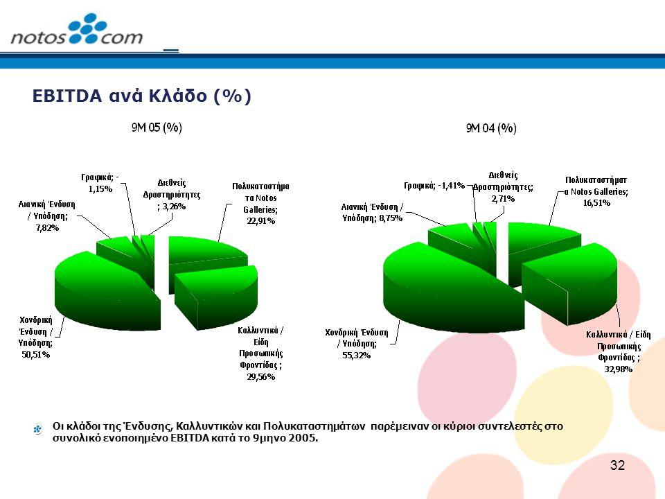 32 ΕBITDA ανά Κλάδο (%) Οι κλάδοι της Ένδυσης, Καλλυντικών και Πολυκαταστημάτων παρέμειναν οι κύριοι συντελεστές στο συνολικό ενοποιημένο ΕBITDA κατά