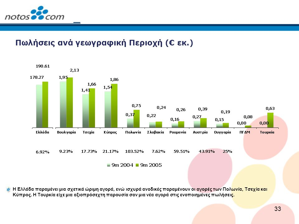 33 Πωλήσεις ανά γεωγραφική Περιοχή (€ εκ.) Η Ελλάδα παραμένει μια σχετικά ώριμη αγορά, ενώ ισχυρά ανοδικές παραμένουν οι αγορές των Πολωνία, Τσεχία κα
