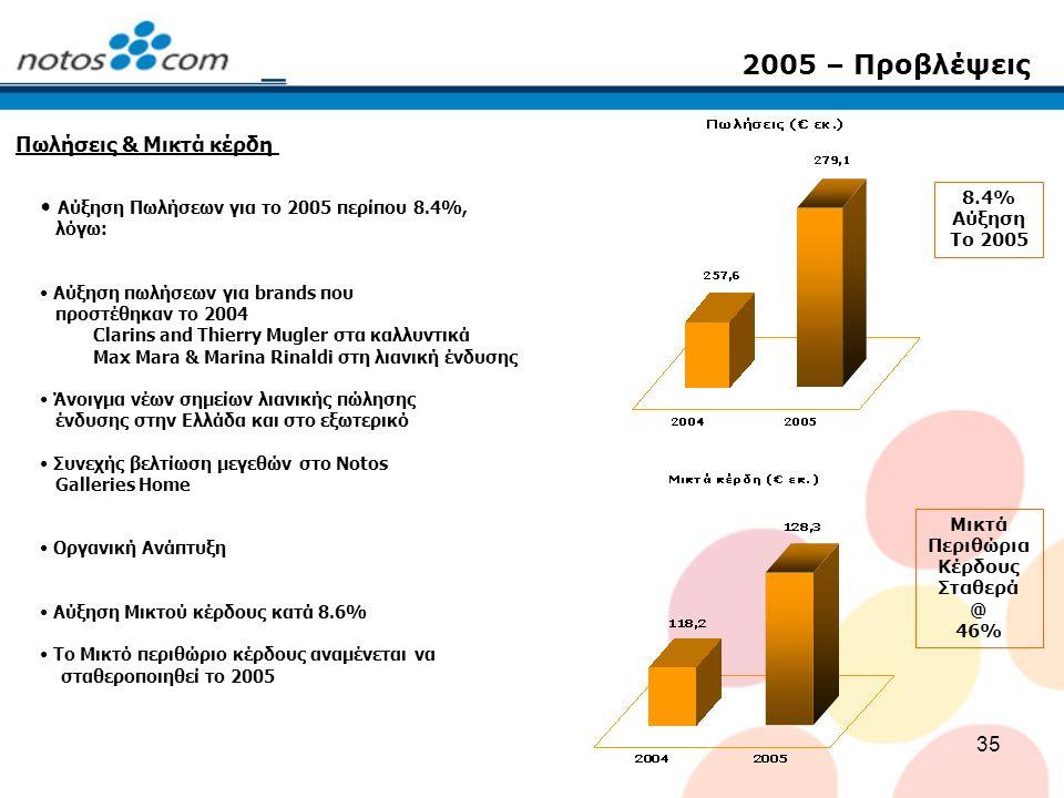 35 2005 – Προβλέψεις Αύξηση Πωλήσεων για το 2005 περίπου 8.4%, λόγω: Αύξηση πωλήσεων για brands που προστέθηκαν το 2004 Clarins and Thierry Mugler στα