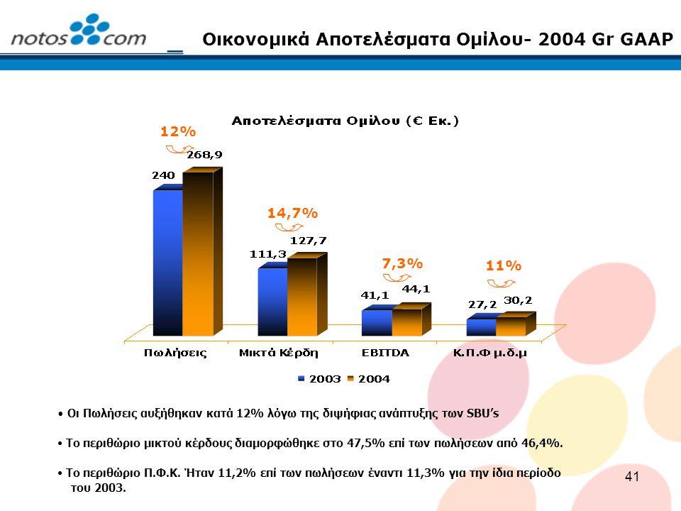 41 Οικονομικά Αποτελέσματα Ομίλου- 2004 Gr GAAP 12% 7,3% 11% 14,7% Οι Πωλήσεις αυξήθηκαν κατά 12% λόγω της διψήφιας ανάπτυξης των SBU's Το περιθώριο μ