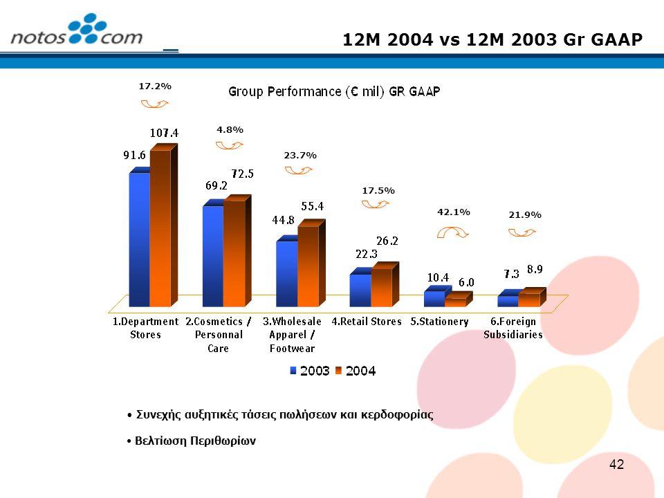 42 12M 2004 vs 12M 2003 Gr GΑAP 17.2% 23.7% 4.8% 17.5% 42.1% 21.9% Συνεχής αυξητικές τάσεις πωλήσεων και κερδοφορίας Βελτίωση Περιθωρίων