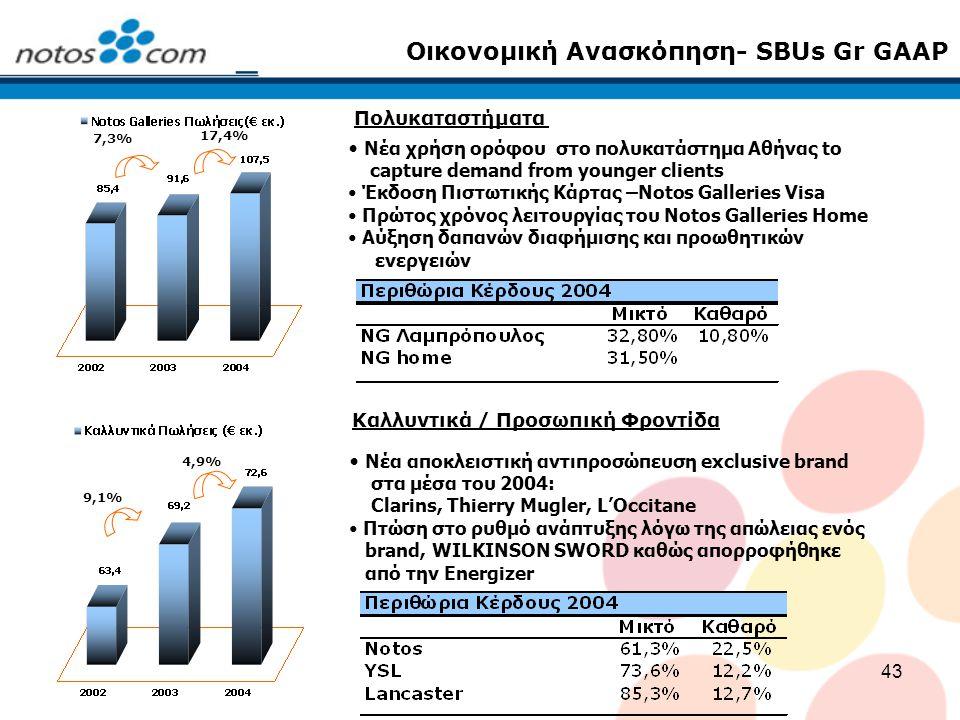 43 Οικονομική Ανασκόπηση- SBUs Gr GAAP Νέα χρήση ορόφου στο πολυκατάστημα Αθήνας to capture demand from younger clients Έκδοση Πιστωτικής Κάρτας –Noto