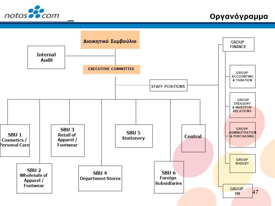 47 Οργανόγραμμα SBU 1 Cosmetics / Personal Care Διοικητικό Συμβούλιο EXECUTIVE COMMITTEE Internal Audit STAFF POSITIONS GROUP BUDGET GROUP ACCOUNTING