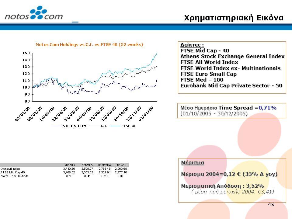 49 Χρηματιστηριακή Εικόνα Δείκτες : FTSE Mid Cap - 40 Athens Stock Exchange General Index FTSE All World Index FTSE World Index ex- Multinationals FTS