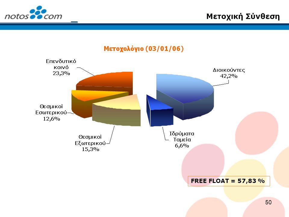 50 Μετοχική Σύνθεση FREE FLOAT = 57,83 %