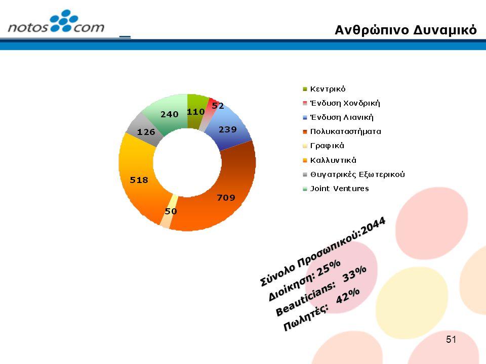51 Σύνολο Προσωπικού:2044 Διοίκηση: 25% Beauticians: 33% Πωλητές: 42% Ανθρώπινο Δυναμικό
