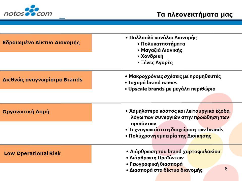17 Θυγατρικές Εξωτερικού 50 μαγαζιά λιανικής πώλησης Μαγαζιά σε κεντρικούς εμπορικούς δρόμους των μεγαλύτερων πόλεων Αποκλειστική αντιπροσώπευση brands (Lacoste, Gant) Εξαγωγή του επιτυχημένου ελληνικού επιχειρηματικού μοντέλου Η Notos Com δραστηριοποιείται στη λιανική διανομή ένδυσης, υπόδησης και καλλυντικών στην Αυστρία, Κύπρο και Ανατολική Ευρώπη