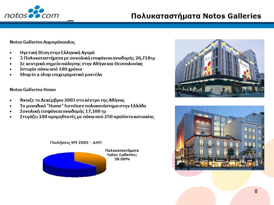 8 Πολυκαταστήματα Notos Galleries Notos Galleries Λαμπρόπουλος Ηγετική θέση στην Ελληνική Αγορά 3 Πολυκαταστήματα με συνολική επιφάνεια ανωδομής 20,71