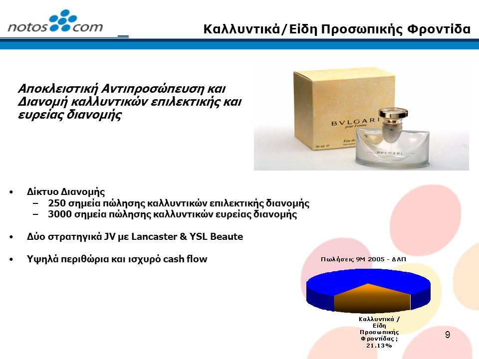 20 Notos Com S.A.– Πωλήσεις Οι Ενοποιημένες πωλήσεις αυξήθηκαν κατά 7,84% στα EUR 198,8 εκ.