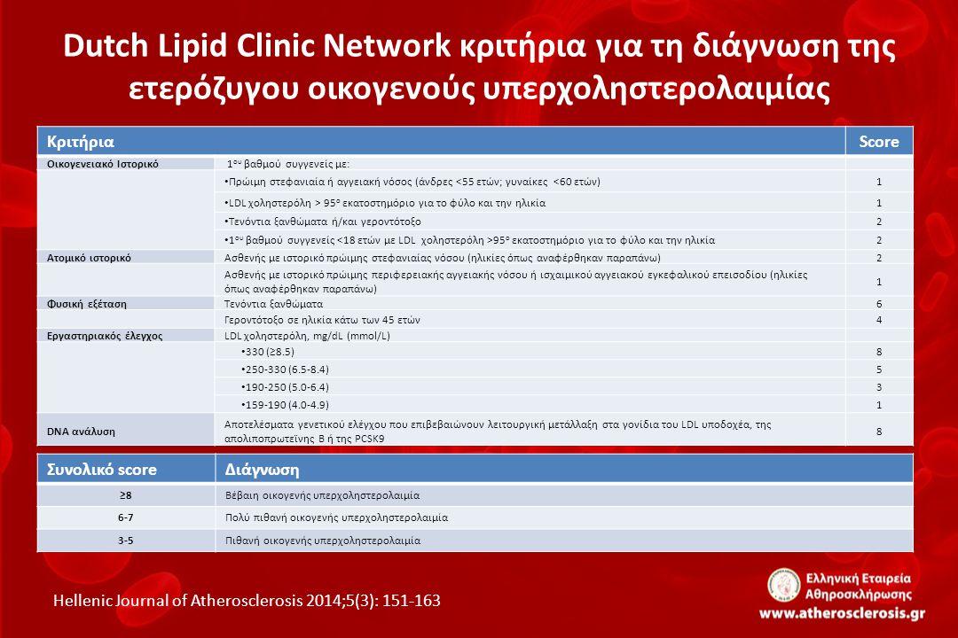 Dutch Lipid Clinic Network κριτήρια για τη διάγνωση της ετερόζυγου οικογενούς υπερχοληστερολαιμίας ΚριτήριαScore Οικογενειακό Ιστορικό 1 ου βαθμού συγ
