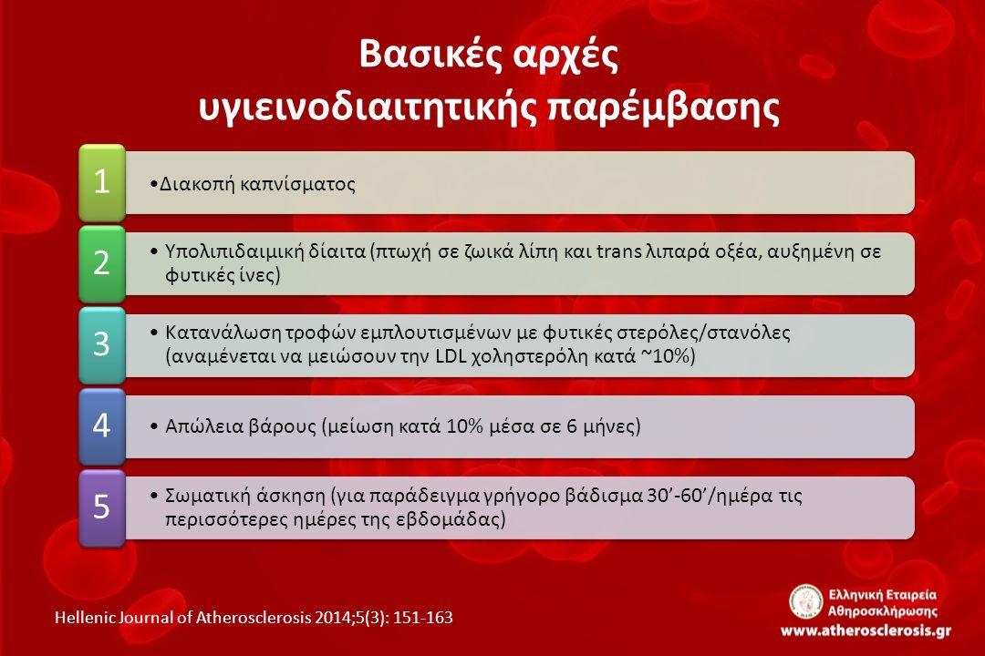 ΑΣΘΕΝΕΙΣ ΧΑΜΗΛΟΥ-ΜΕΤΡΙΟΥ ΚΙΝΔΥΝΟΥ  HELLENIC SCORE <5% (χωρίς κανένα πολύ επιβαρυντικό παράγοντα κινδύνου) Hellenic Journal of Atherosclerosis 2014;5(3): 151-163