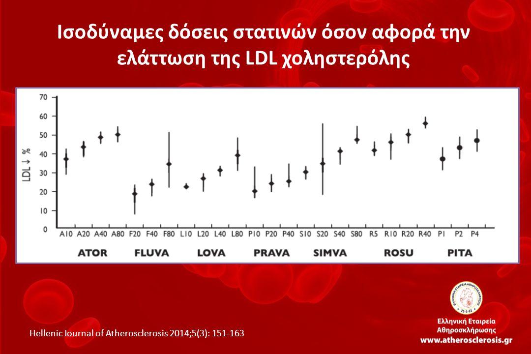 Οι στατίνες που κυκλοφορούν στην Ελλάδα ΣτατίνηΔοσολογικό εύρος Ατορβαστατίνη10-80 mg Λοβαστατίνη20-80 mg Πιταβαστατίνη1-4 mg Πραβαστατίνη10-40 mg Ροσουβαστατίνη5-40 mg Σιμβαστατίνη5-40 mg Φλουβαστατίνη20-80 mg Hellenic Journal of Atherosclerosis 2014;5(3): 151-163 Επιπρόσθετα κυκλοφορούν οι σταθεροί συνδυασμοί σιμβαστατίνης με εζετιμίπη (10/10, 10/20 και 10/40 mg), πραβαστατίνης με φαινοφιμπράτη (40/160 mg), καθώς και σιμβαστατίνης με φαινοφιμπράτη (20/145 και 40/145 mg).