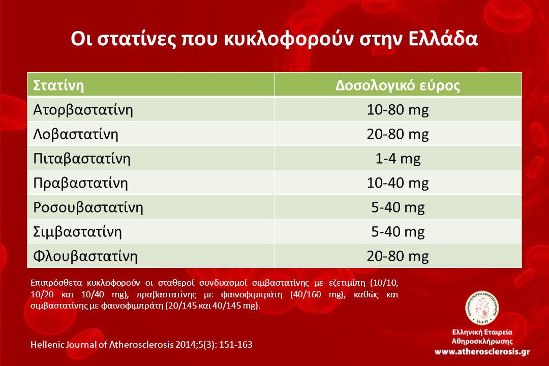 Οι στατίνες που κυκλοφορούν στην Ελλάδα ΣτατίνηΔοσολογικό εύρος Ατορβαστατίνη10-80 mg Λοβαστατίνη20-80 mg Πιταβαστατίνη1-4 mg Πραβαστατίνη10-40 mg Ροσ