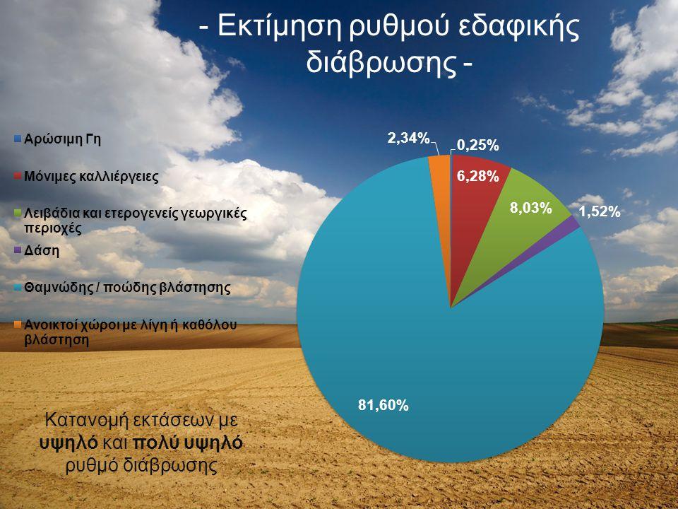 -Εκτίμηση ρυθμού εδαφικής διάβρωσης - Μέση ετήσια απώλεια εδάφους ανά εκτάριο