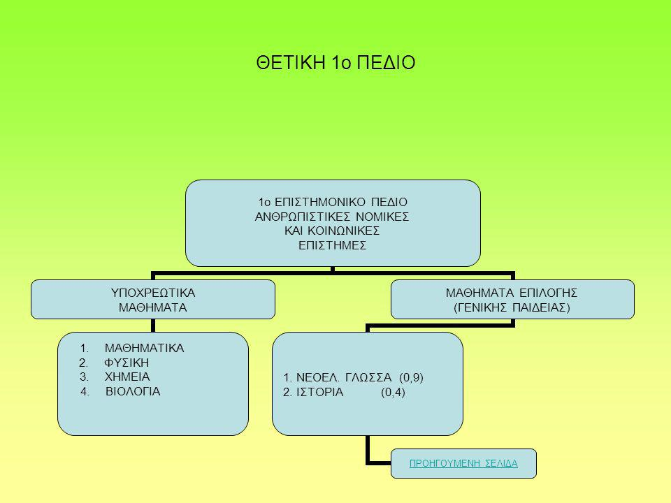 ΘΕΤΙΚΗ 1ο ΠΕΔΙΟ 1ο ΕΠΙΣΤΗΜΟΝΙΚΟ ΠΕΔΙΟ ΑΝΘΡΩΠΙΣΤΙΚΕΣ ΝΟΜΙΚΕΣ ΚΑΙ ΚΟΙΝΩΝΙΚΕΣ ΕΠΙΣΤΗΜΕΣ ΥΠΟΧΡΕΩΤΙΚΑ ΜΑΘΗΜΑΤΑ 1.ΜΑΘΗΜΑΤΙΚΑ 2.ΦΥΣΙΚΗ 3.ΧΗΜΕΙΑ 4.ΒΙΟΛΟΓΙΑ ΜΑΘΗΜΑΤΑ ΕΠΙΛΟΓΗΣ (ΓΕΝΙΚΗΣ ΠΑΙΔΕΙΑΣ) 1.