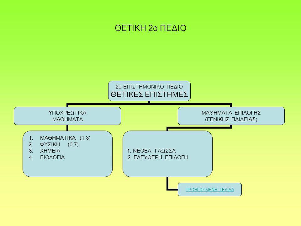 ΘΕΤΙΚΗ 2ο ΠΕΔΙΟ 2ο ΕΠΙΣΤΗΜΟΝΙΚΟ ΠΕΔΙΟ ΘΕΤΙΚΕΣ ΕΠΙΣΤΗΜΕΣ ΥΠΟΧΡΕΩΤΙΚΑ ΜΑΘΗΜΑΤΑ 1.ΜΑΘΗΜΑΤΙΚΑ (1,3) 2.ΦΥΣΙΚΗ (0,7) 3.ΧΗΜΕΙΑ 4.ΒΙΟΛΟΓΙΑ ΜΑΘΗΜΑΤΑ ΕΠΙΛΟΓΗΣ (ΓΕΝΙΚΗΣ ΠΑΙΔΕΙΑΣ) 1.