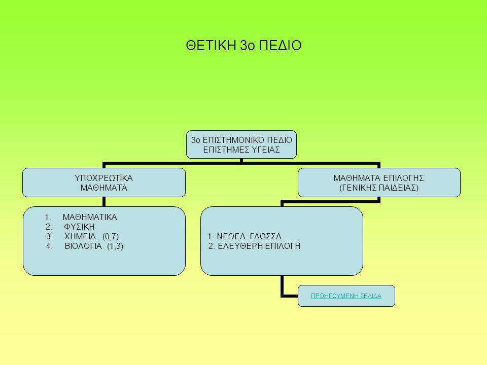 ΘΕΤΙΚΗ 3ο ΠΕΔΙΟ 3ο ΕΠΙΣΤΗΜΟΝΙΚΟ ΠΕΔΙΟ ΕΠΙΣΤΗΜΕΣ ΥΓΕΙΑΣ ΥΠΟΧΡΕΩΤΙΚΑ ΜΑΘΗΜΑΤΑ 1.ΜΑΘΗΜΑΤΙΚΑ 2.ΦΥΣΙΚΗ 3.ΧΗΜΕΙΑ (0,7) 4.ΒΙΟΛΟΓΙΑ (1,3) ΜΑΘΗΜΑΤΑ ΕΠΙΛΟΓΗΣ (ΓΕΝΙΚΗΣ ΠΑΙΔΕΙΑΣ) 1.