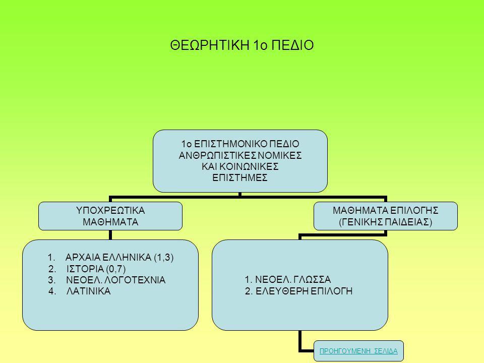 ΘΕΩΡΗΤΙΚΗ 1ο ΠΕΔΙΟ 1ο ΕΠΙΣΤΗΜΟΝΙΚΟ ΠΕΔΙΟ ΑΝΘΡΩΠΙΣΤΙΚΕΣ ΝΟΜΙΚΕΣ ΚΑΙ ΚΟΙΝΩΝΙΚΕΣ ΕΠΙΣΤΗΜΕΣ ΥΠΟΧΡΕΩΤΙΚΑ ΜΑΘΗΜΑΤΑ 1.ΑΡΧΑΙΑ ΕΛΛΗΝΙΚΑ (1,3) 2.ΙΣΤΟΡΙΑ (0,7) 3.ΝΕΟΕΛ.