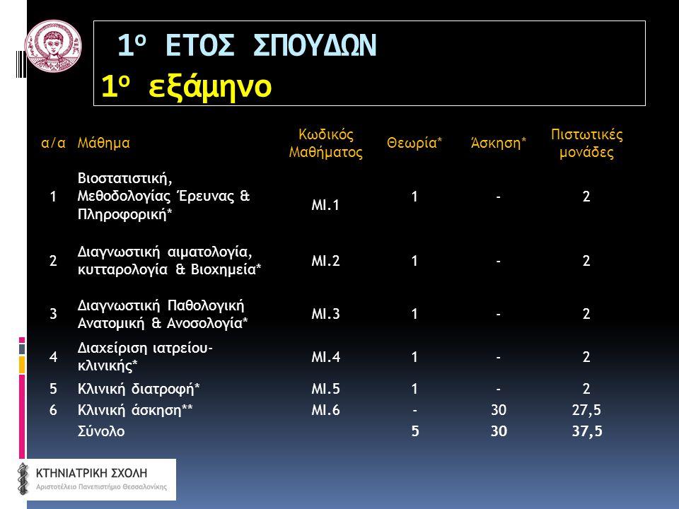 1 ο ΕΤΟΣ ΣΠΟΥΔΩΝ 1 ο εξάμηνο α/αΜάθημα Κωδικός Μαθήματος Θεωρία*Άσκηση* Πιστωτικές μονάδες 1 Βιοστατιστική, Μεθοδολογίας Έρευνας & Πληροφορική* ΜΙ.1 1-2 2 Διαγνωστική αιματολογία, κυτταρολογία & Βιοχημεία* ΜΙ.21-2 3 Διαγνωστική Παθολογική Ανατομική & Ανοσολογία* ΜΙ.31-2 4 Διαχείριση ιατρείου- κλινικής* ΜΙ.41-2 5Κλινική διατροφή*ΜΙ.51-2 6Κλινική άσκηση**ΜΙ.6-3027,5 Σύνολο53037,5