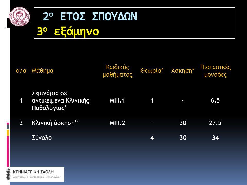 2 ο ΕΤΟΣ ΣΠΟΥΔΩΝ 3 ο εξάμηνο α/αΜάθημα Κωδικός μαθήματος Θεωρία*Άσκηση* Πιστωτικές μονάδες 1 Σεμινάρια σε αντικείμενα Κλινικής Παθολογίας* ΜΙΙΙ.14-6,5 2Κλινική άσκηση**ΜΙΙΙ.2-3027.5 Σύνολο43034