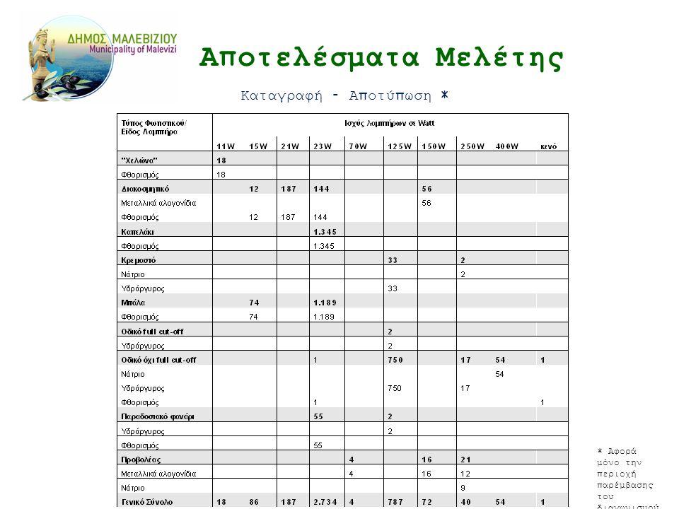 Αποτελέσματα Μελέτης Καταγραφή – Αποτύπωση * * Αφορά μόνο την περιοχή παρέμβασης του διαγωνισμού