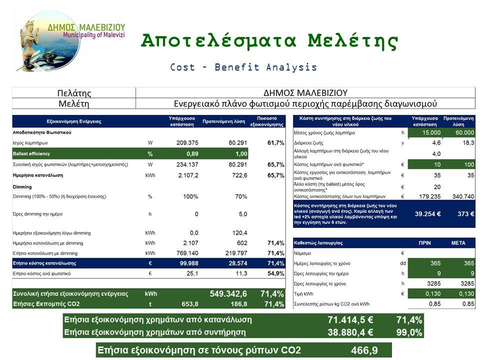Αποτελέσματα Μελέτης Cost – Benefit Analysis