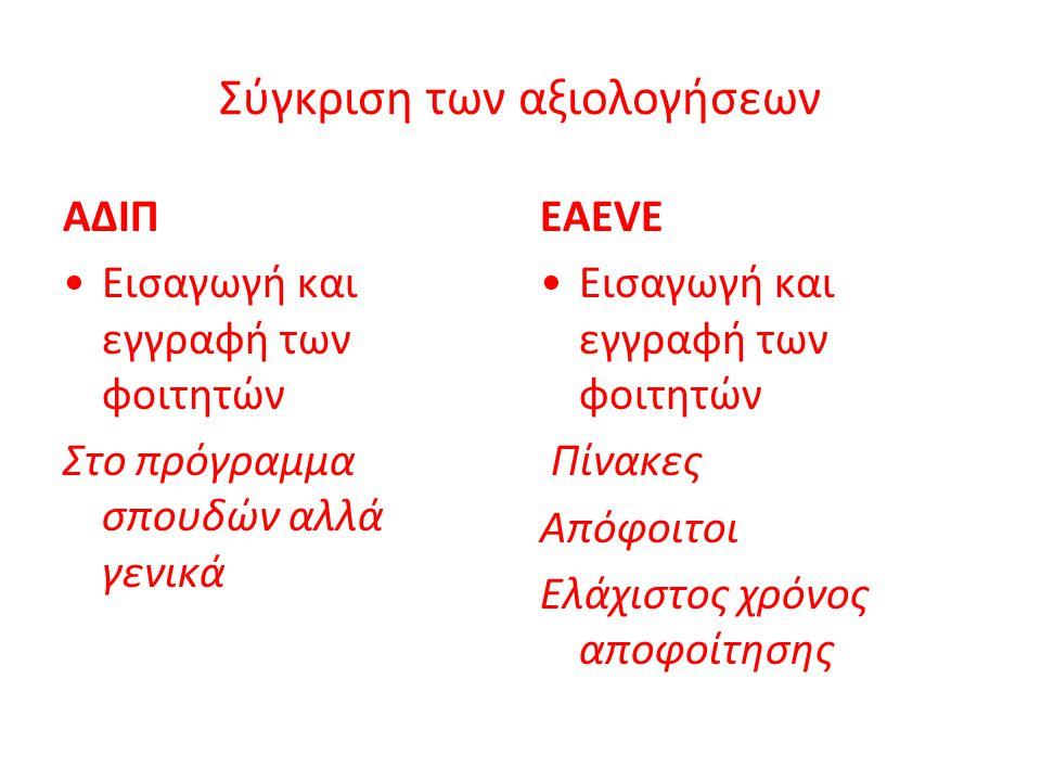 Σύγκριση των αξιολογήσεων ΑΔΙΠ Εισαγωγή και εγγραφή των φοιτητών Στο πρόγραμμα σπουδών αλλά γενικά EAEVE Εισαγωγή και εγγραφή των φοιτητών Πίνακες Από