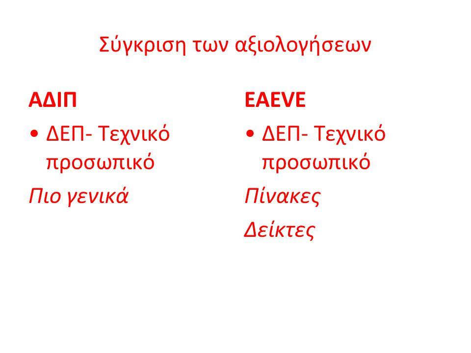 Σύγκριση των αξιολογήσεων ΑΔΙΠ ΔΕΠ- Τεχνικό προσωπικό Πιο γενικά EAEVE ΔΕΠ- Τεχνικό προσωπικό Πίνακες Δείκτες