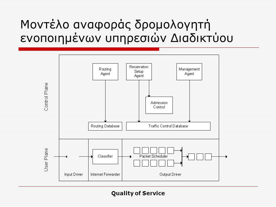 Quality of Service Μοντέλο αναφοράς δρομολογητή ενοποιημένων υπηρεσιών Διαδικτύου