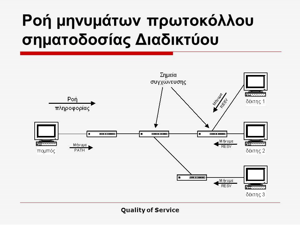 Quality of Service Ροή μηνυμάτων πρωτοκόλλου σηματοδοσίας Διαδικτύου