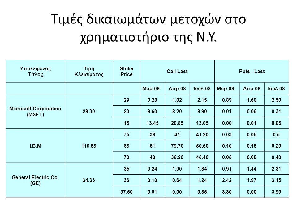 Τιμές δικαιωμάτων μετοχών στο χρηματιστήριο της Ν.Υ. Υποκείμενος Τίτλος Τιμή Κλεισίματος Strike Price Call-LastPuts - Last Μαρ-08Απρ-08Ιουλ-08Μαρ-08Απ