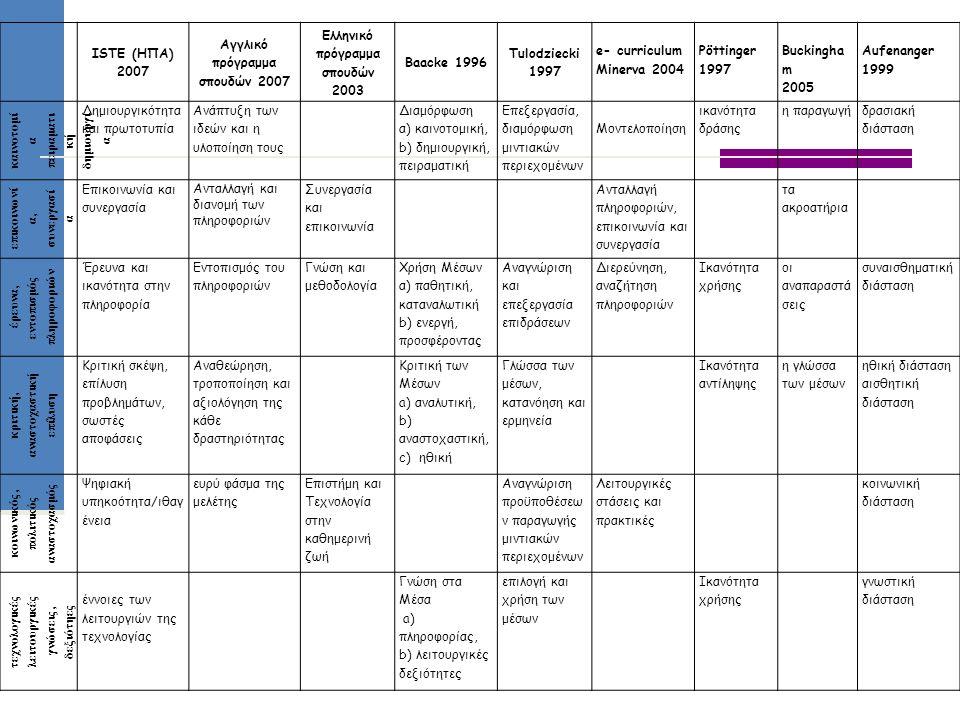 ISTE (ΗΠΑ) 2007 Αγγλικό πρόγραμμα σπουδών 2007 Ελληνικό πρόγραμμα σπουδών 2003 Baacke 1996 Tulodziecki 1997 e- curriculum Minerva 2004 Pöttinger 1997 Buckingha m 2005 Aufenanger 1999 καινοτομί α πειραματι κή δημιουργί α Δημιουργικότητα και πρωτοτυπία Ανάπτυξη των ιδεών και η υλοποίηση τους Διαμόρφωση α) καινοτομική, b) δημιουργική, πειραματική Επεξεργασία, διαμόρφωση μιντιακών περιεχομένων Μοντελοποίηση ικανότητα δράσης η παραγωγή δρασιακή διάσταση επικοινωνί α, συνεργασί α Επικοινωνία και συνεργασία Ανταλλαγή και διανομή των πληροφοριών Συνεργασία και επικοινωνία Ανταλλαγή πληροφοριών, επικοινωνία και συνεργασία τα ακροατήρια έρευνα, εντοπισμός πληροφοριών Έρευνα και ικανότητα στην πληροφορία Εντοπισμός του πληροφοριών Γνώση και μεθοδολογία Χρήση Μέσων α) παθητική, καταναλωτική b) ενεργή, προσφέροντας Αναγνώριση και επεξεργασία επιδράσεων Διερεύνηση, αναζήτηση πληροφοριών Ικανότητα χρήσης οι αναπαραστά σεις συναισθηματική διάσταση κριτική, αναστοχαστική επίλυση Κριτική σκέψη, επίλυση προβλημάτων, σωστές αποφάσεις Αναθεώρηση, τροποποίηση και αξιολόγηση της κάθε δραστηριότητας Κριτική των Μέσων a) αναλυτική, b) αναστοχαστική, c) ηθική Γλώσσα των μέσων, κατανόηση και ερμηνεία Ικανότητα αντίληψης η γλώσσα των μέσων ηθική διάσταση αισθητική διάσταση κοινωνικός, πολιτικός αναστοχασμός Ψηφιακή υπηκοότητα/ιθαγ ένεια ευρύ φάσμα της μελέτης Επιστήμη και Τεχνολογία στην καθημερινή ζωή Αναγνώριση προϋποθέσεω ν παραγωγής μιντιακών περιεχομένων Λειτουργικές στάσεις και πρακτικές κοινωνική διάσταση τεχνολογικές λειτουργικές γνώσεις, δεξιότηες έννοιες των λειτουργιών της τεχνολογίας Γνώση στα Μέσα a) πληροφορίας, b) λειτουργικές δεξιότητες επιλογή και χρήση των μέσων Ικανότητα χρήσης γνωστική διάσταση